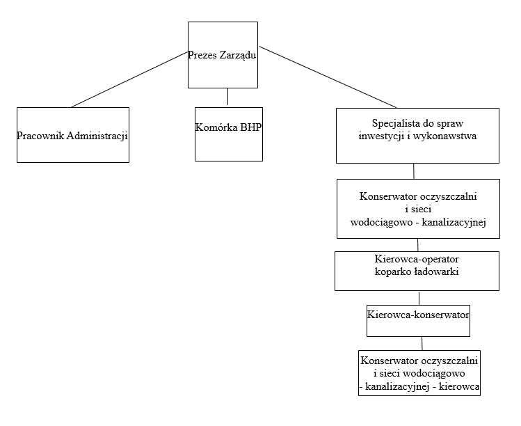 Schemat organizacyjny Gospodarki Komunalnej Sp. z o.o.